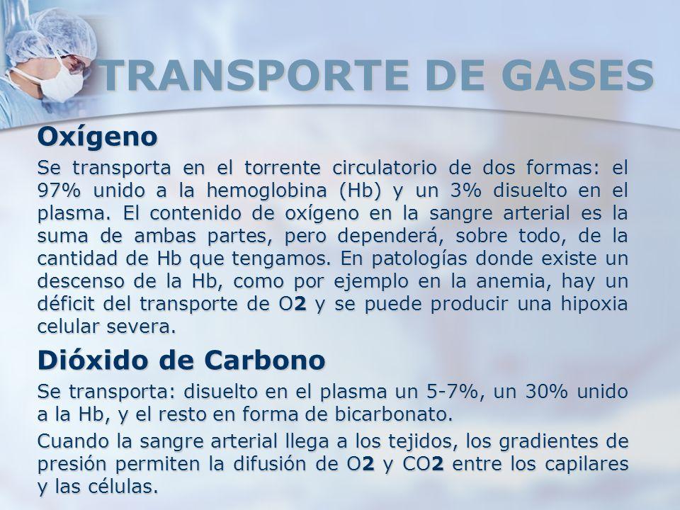 TRANSPORTE DE GASES Oxígeno Dióxido de Carbono