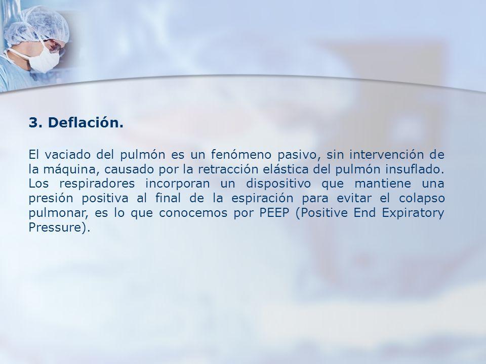 3. Deflación.