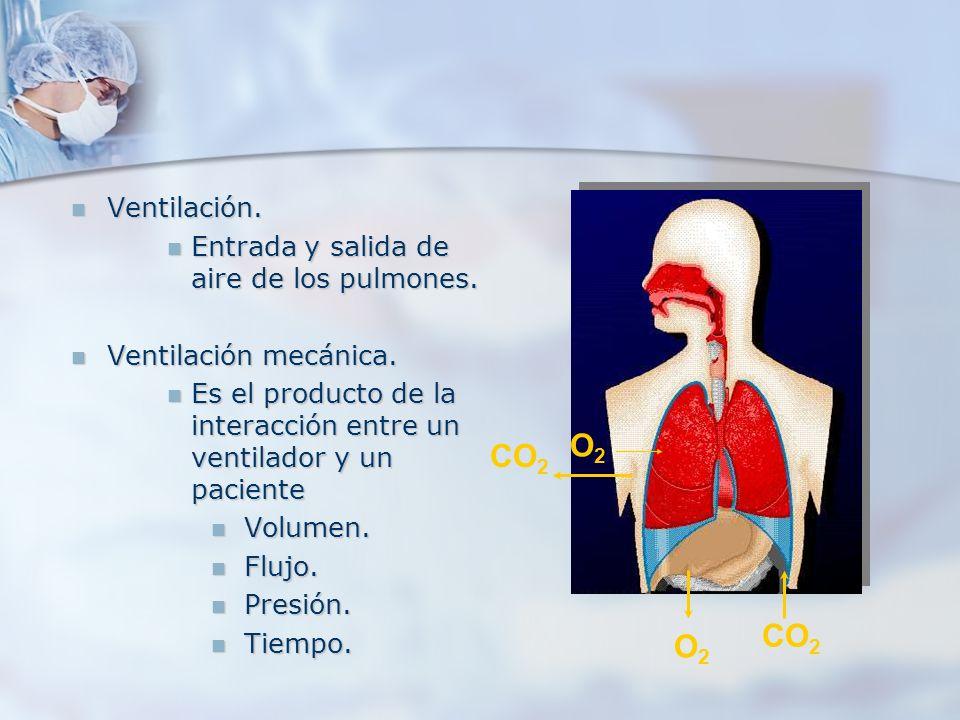 O2 CO2 Ventilación. Entrada y salida de aire de los pulmones.