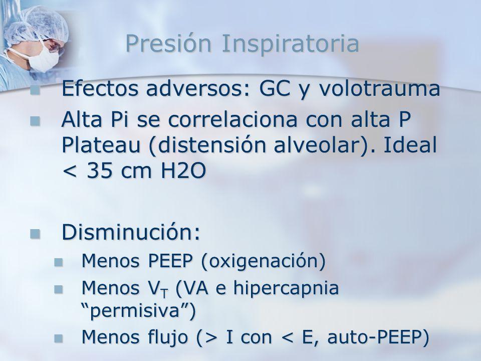 Presión Inspiratoria Efectos adversos: GC y volotrauma