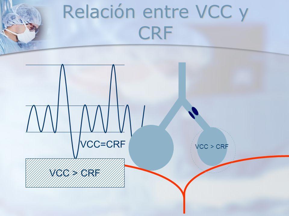 Relación entre VCC y CRF