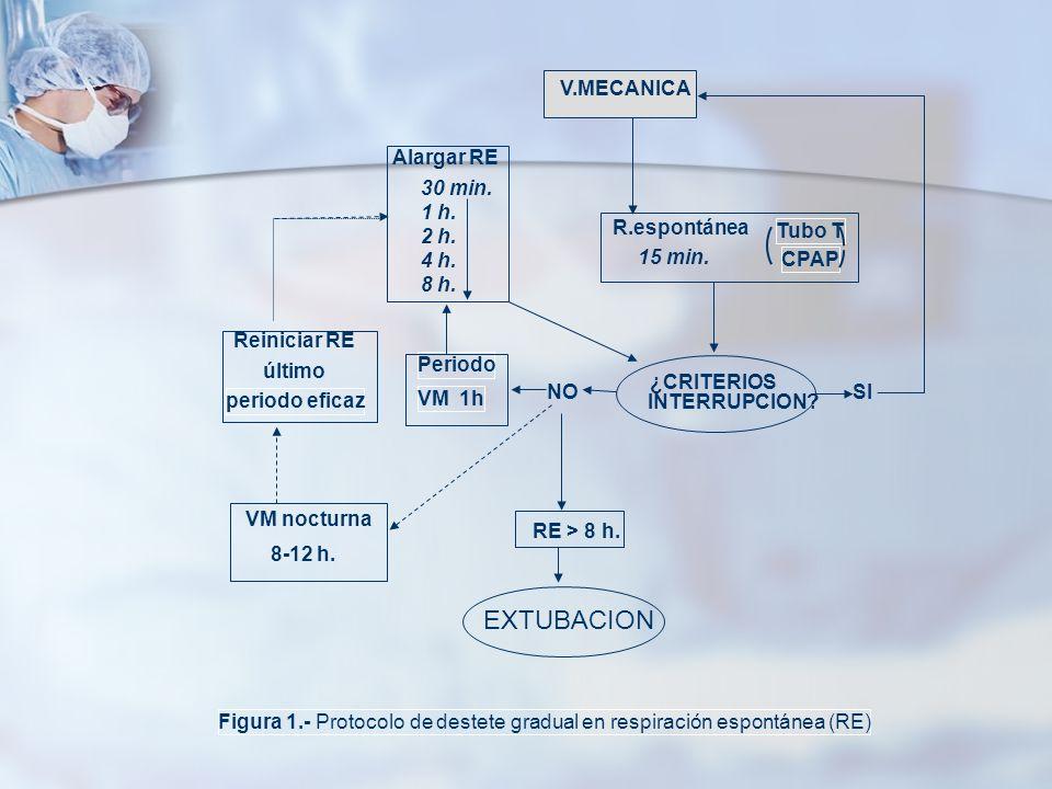 EXTUBACION V.MECANICA R.espontánea Tubo T CPAP 15 min. ¿CRITERIOS