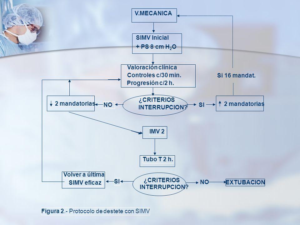 V.MECANICA SIMV Inicial. + PS 8 cm H2O. ¿CRITERIOS. INTERRUPCION SI. NO. Figura 2.- Protocolo de destete con SIMV.