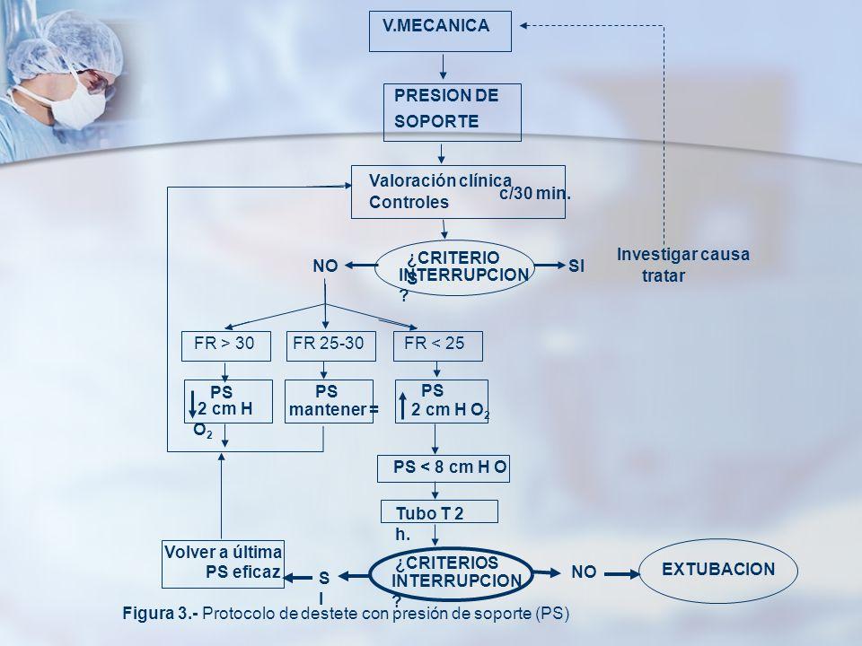 Figura 3.- Protocolo de destete con presión de soporte (PS)