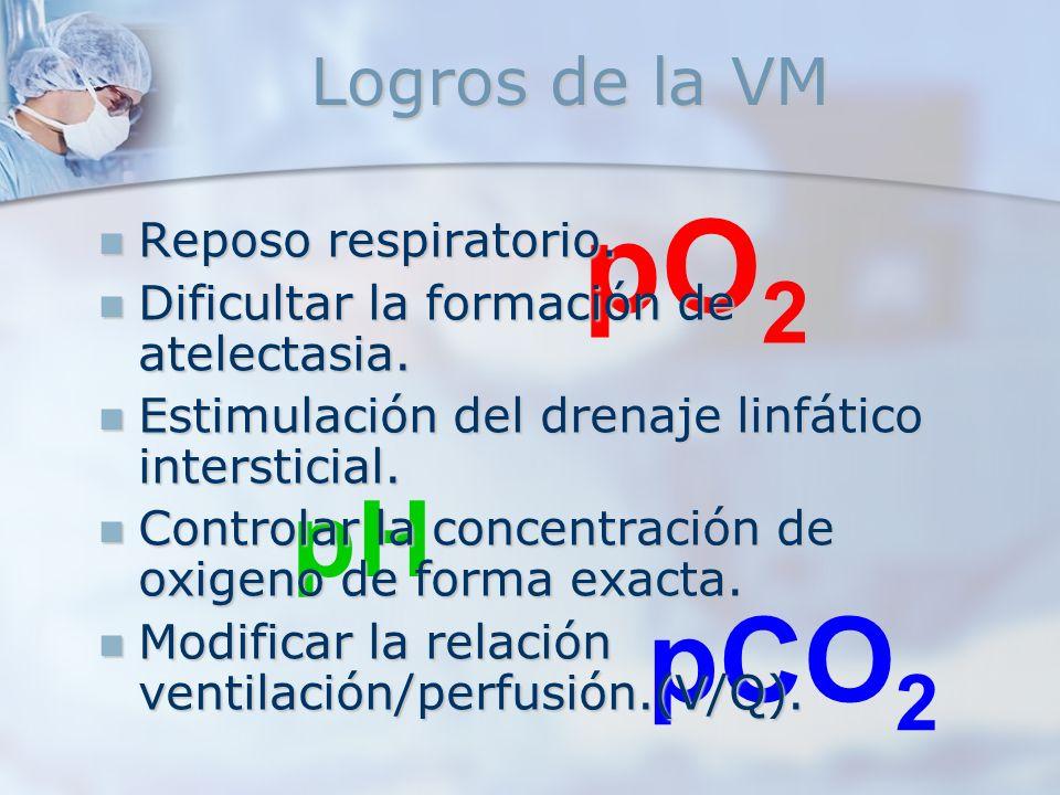 pO2 pCO2 pH Logros de la VM Reposo respiratorio.