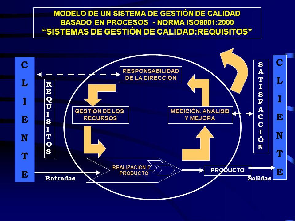 SISTEMAS DE GESTIÓN DE CALIDAD:REQUISITOS