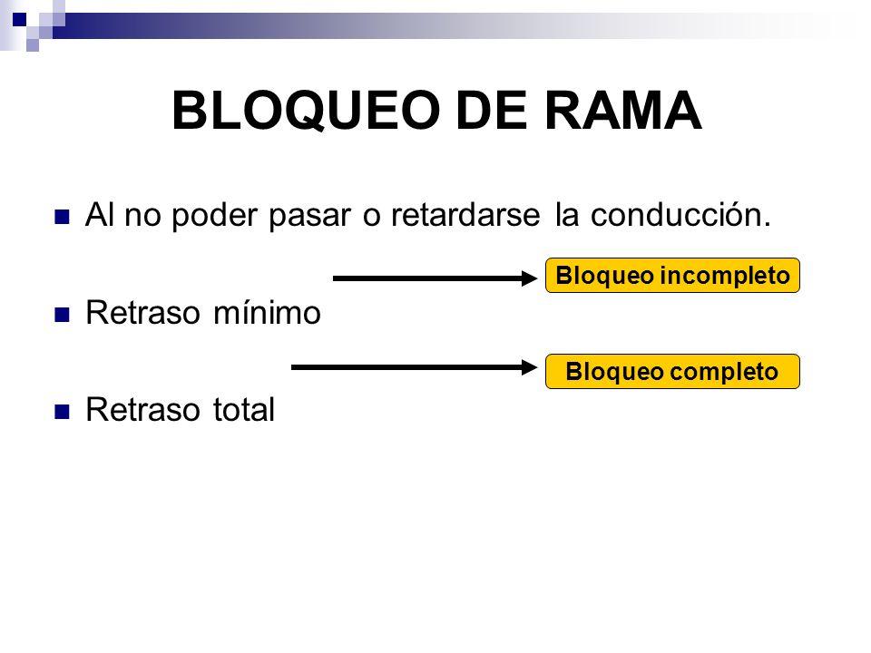 BLOQUEO DE RAMA Al no poder pasar o retardarse la conducción.