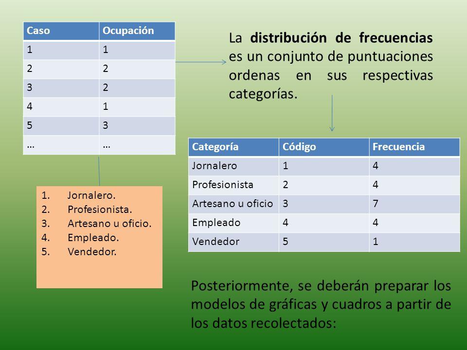 Caso Ocupación. 1. 2. 3. 4. 5. … La distribución de frecuencias es un conjunto de puntuaciones ordenas en sus respectivas categorías.