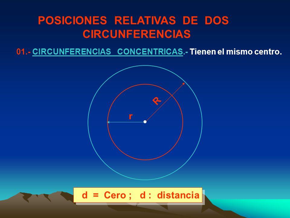 POSICIONES RELATIVAS DE DOS