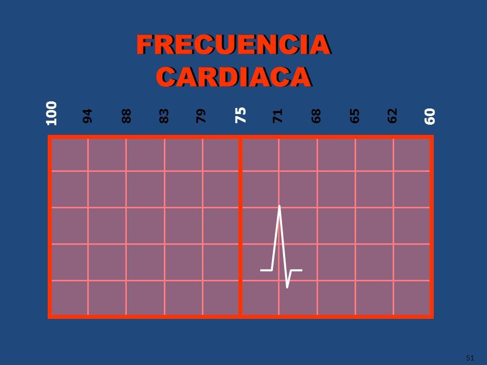 FRECUENCIA CARDIACA 100 60 75 94 88 83 79 71 68 65 62