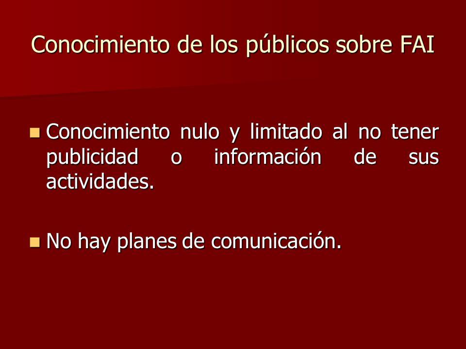 Conocimiento de los públicos sobre FAI