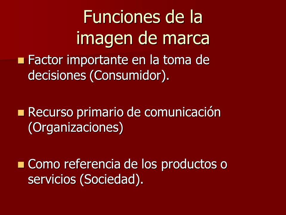 Funciones de la imagen de marca