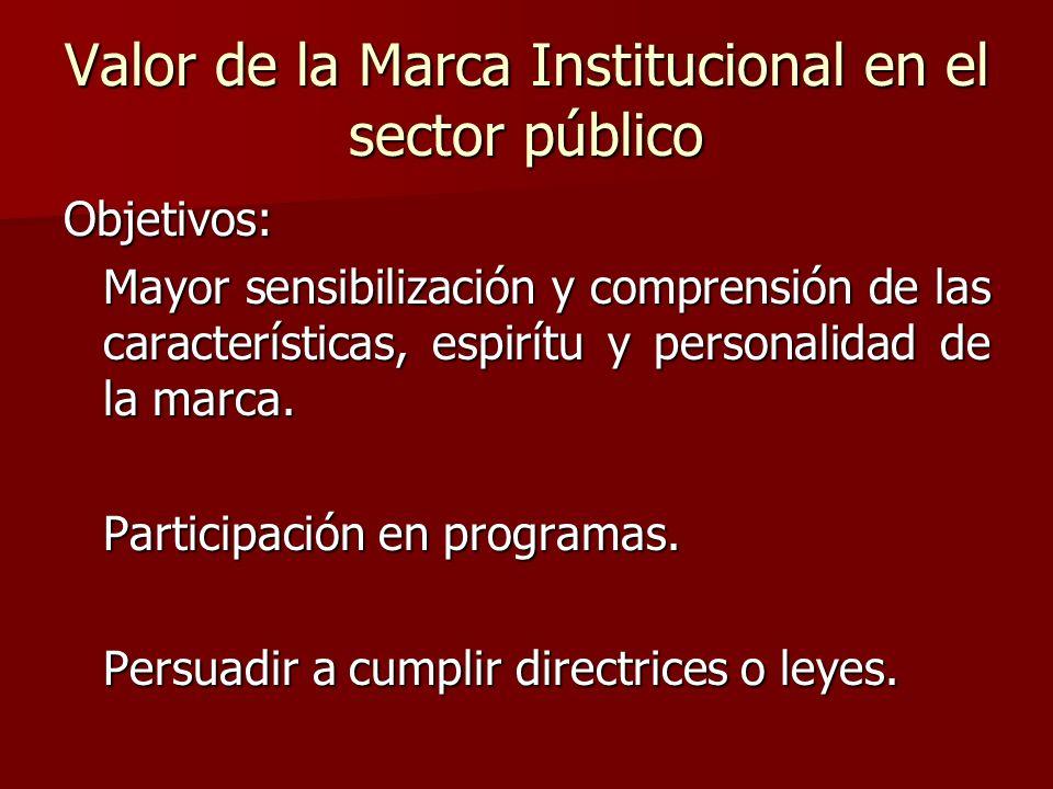 Valor de la Marca Institucional en el sector público