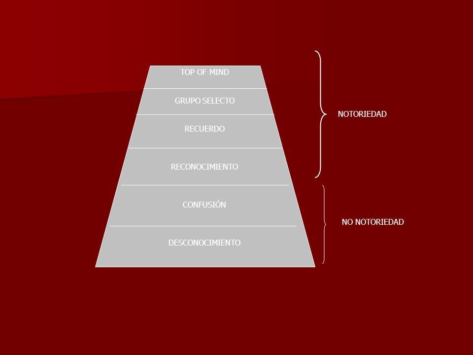 TOP OF MIND GRUPO SELECTO. RECUERDO. RECONOCIMIENTO.