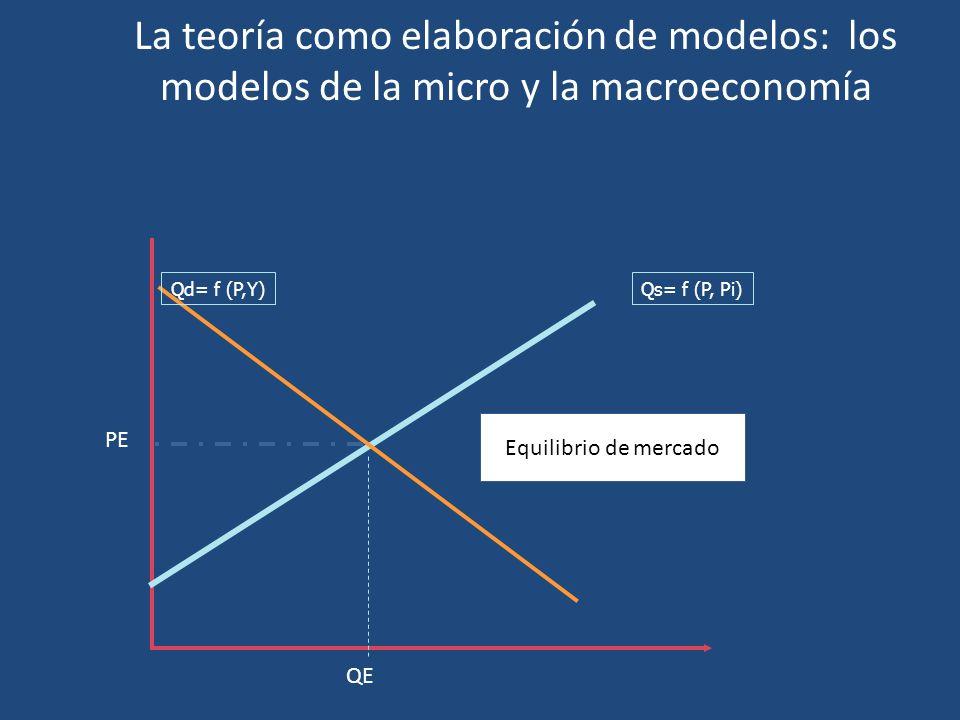 La teoría como elaboración de modelos: los modelos de la micro y la macroeconomía