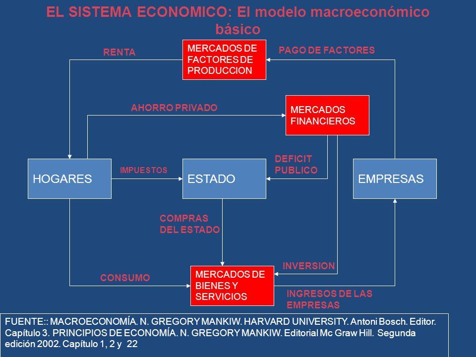 EL SISTEMA ECONOMICO: El modelo macroeconómico básico