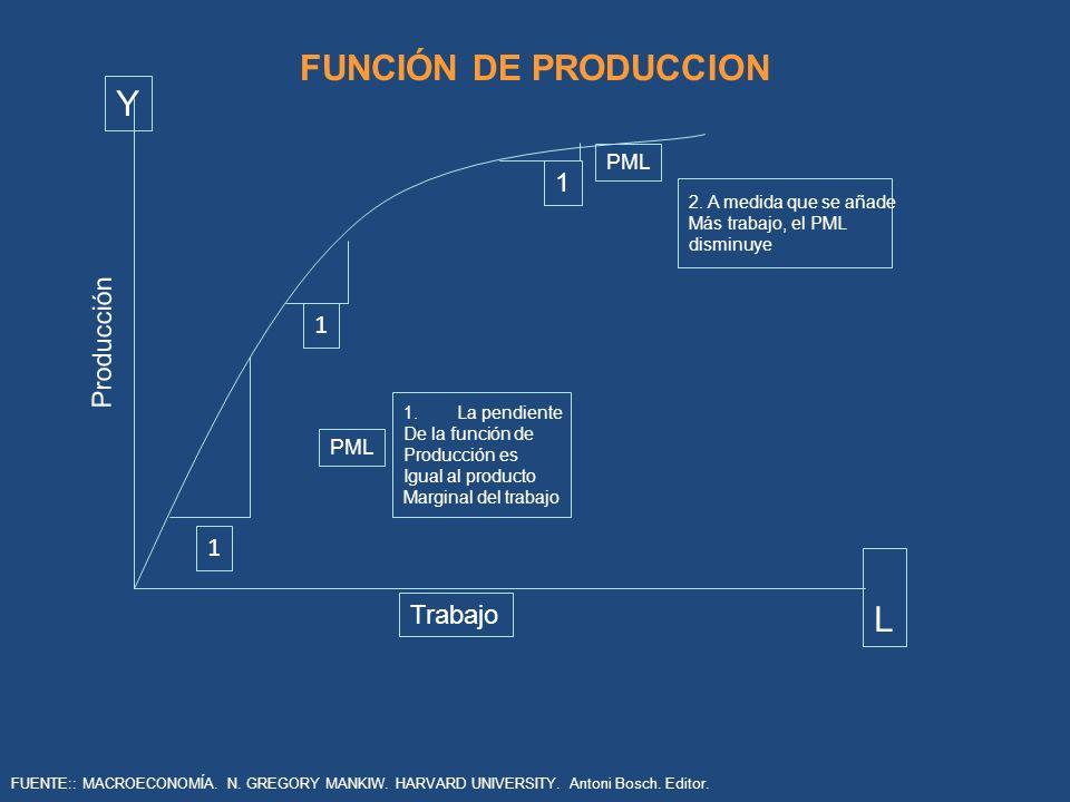 FUNCIÓN DE PRODUCCION Y L 1 Producción 1 1 Trabajo PML PML