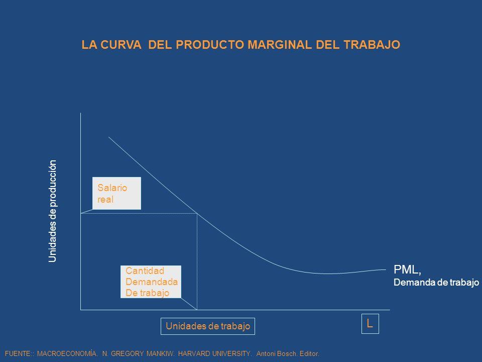 LA CURVA DEL PRODUCTO MARGINAL DEL TRABAJO