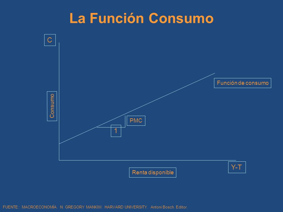 La Función Consumo C 1 Y-T Función de consumo Consumo PMC