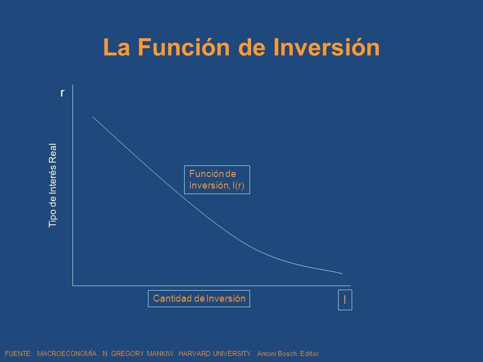 La Función de Inversión