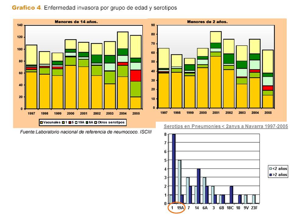 Serotips en Pneumonies < 2anys a Navarra 1997-2005