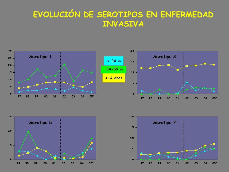 EVOLUCIÓN DE SEROTIPOS EN ENFERMEDAD INVASIVA