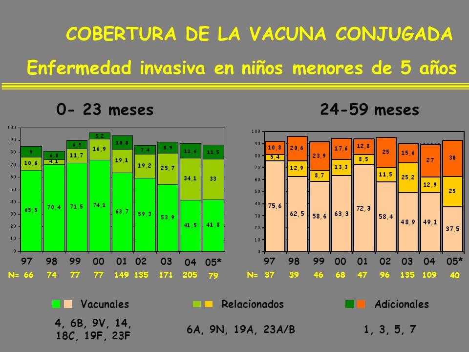 COBERTURA DE LA VACUNA CONJUGADA