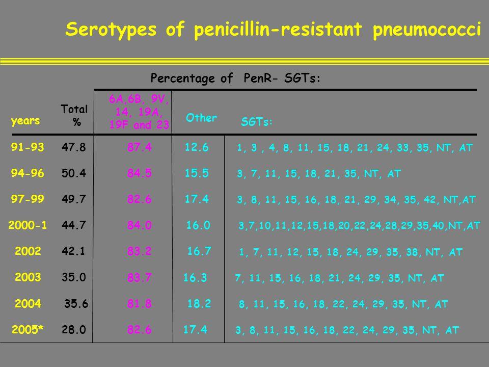 Serotypes of penicillin-resistant pneumococci