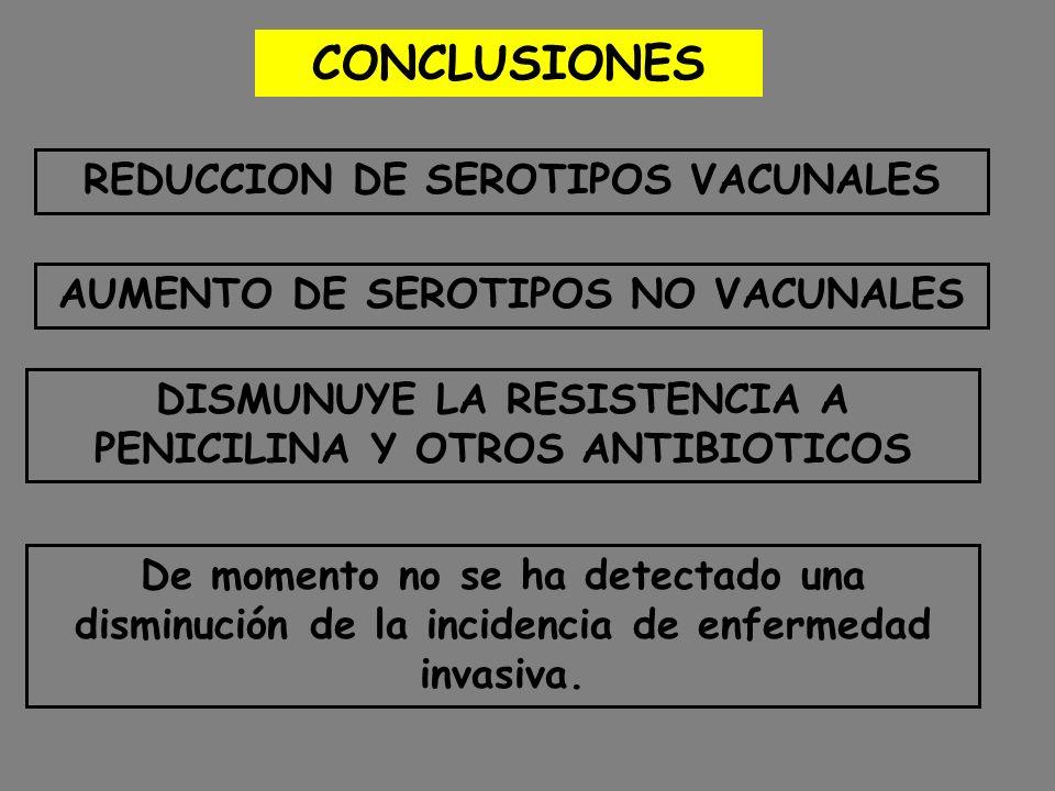 CONCLUSIONES REDUCCION DE SEROTIPOS VACUNALES