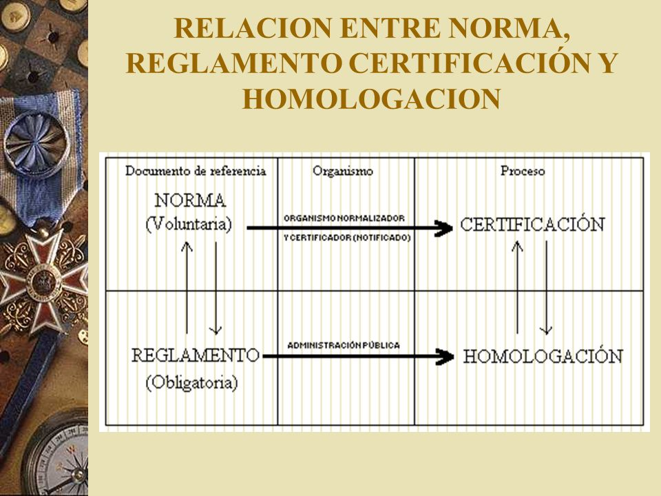 RELACION ENTRE NORMA, REGLAMENTO CERTIFICACIÓN Y HOMOLOGACION