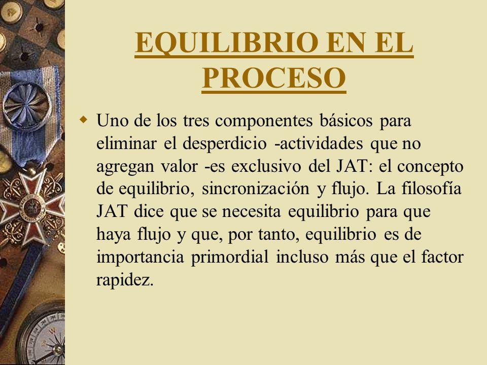 EQUILIBRIO EN EL PROCESO
