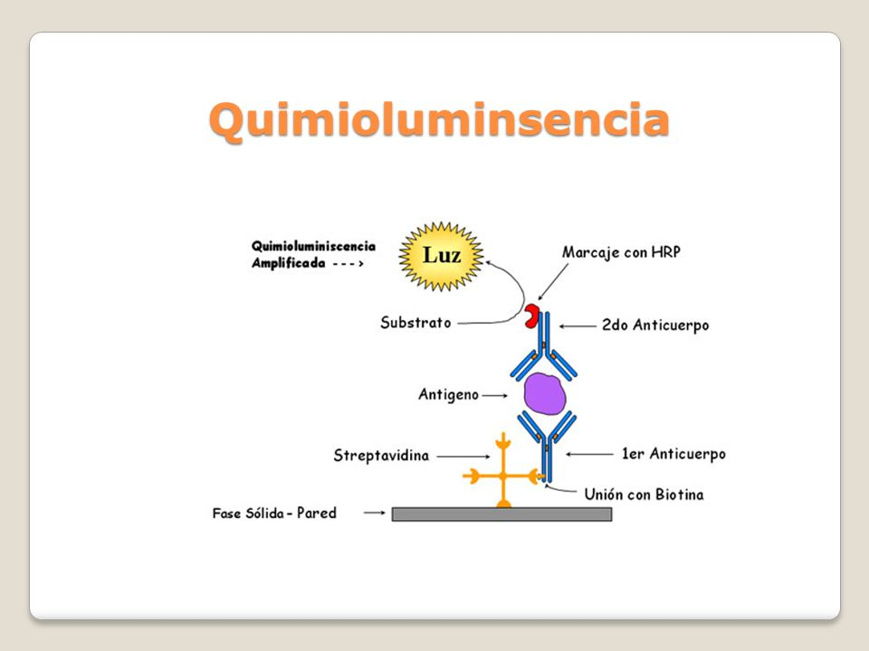 Quimioluminsencia