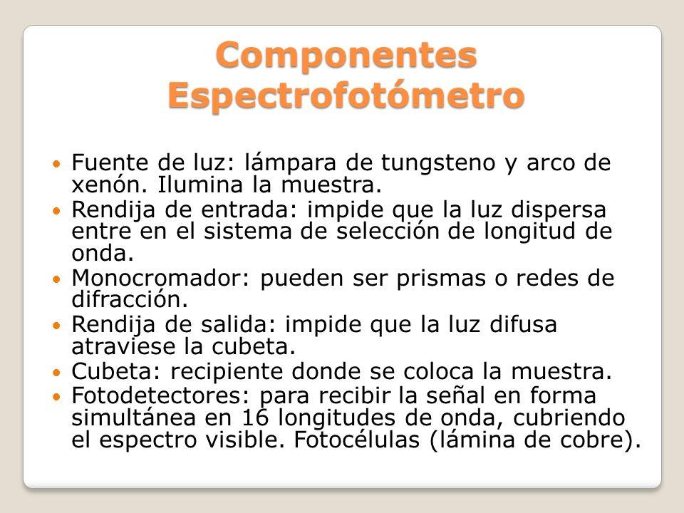Componentes Espectrofotómetro
