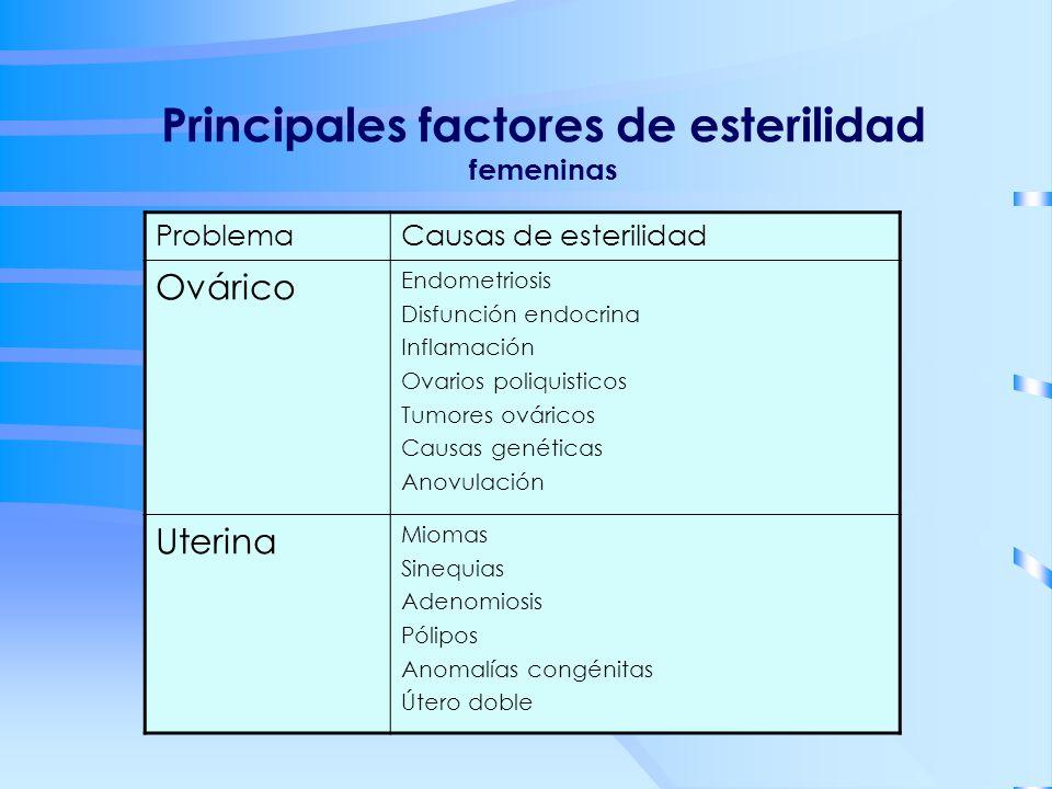 Principales factores de esterilidad femeninas