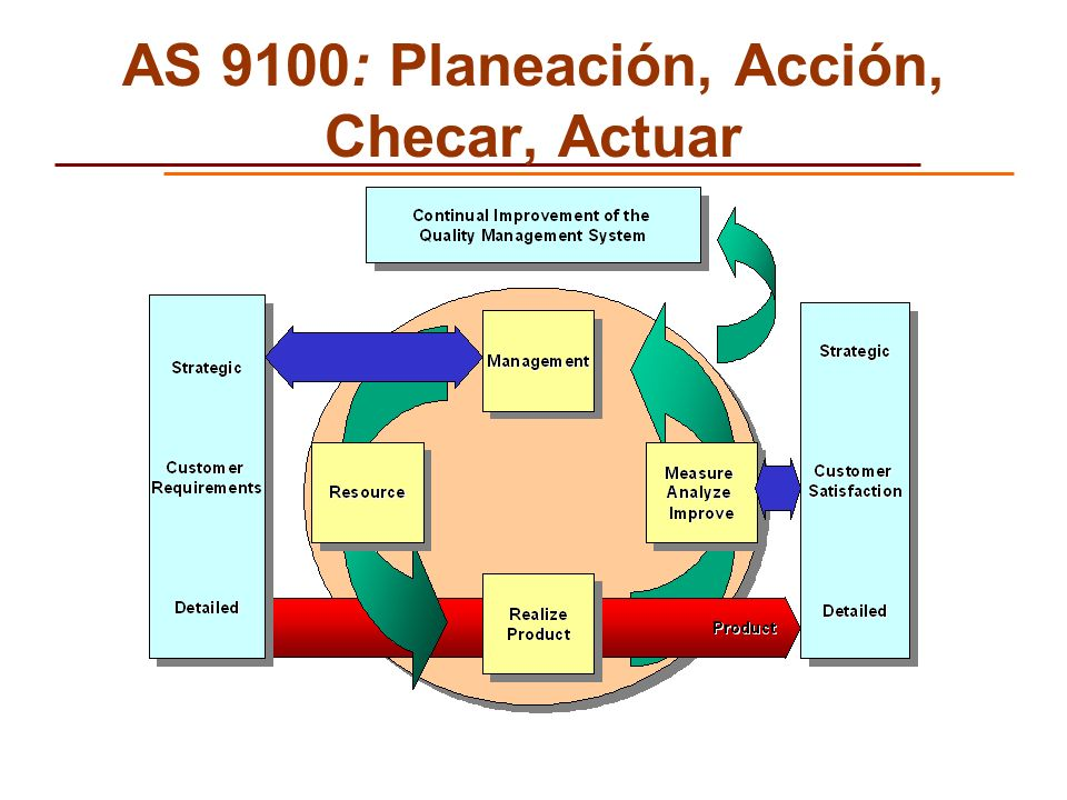 AS 9100: Planeación, Acción, Checar, Actuar