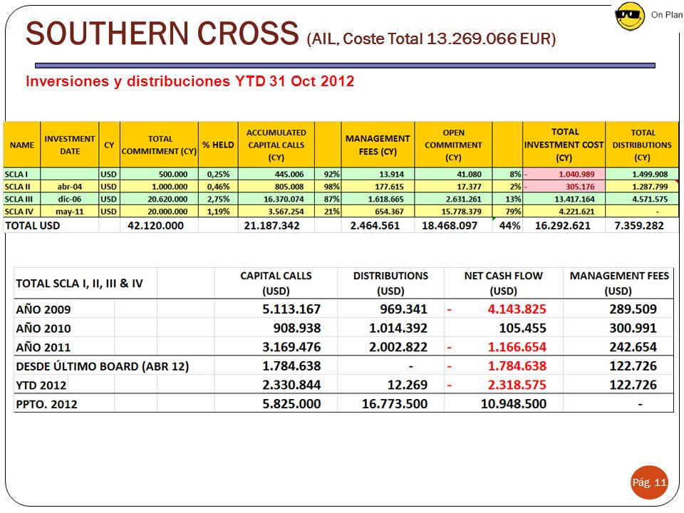 SOUTHERN CROSS (AIL, Coste Total 13.269.066 EUR)