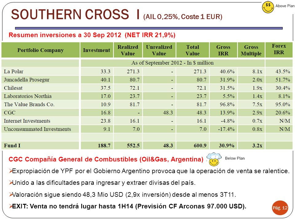 SOUTHERN CROSS I (AIL 0,25%, Coste 1 EUR)