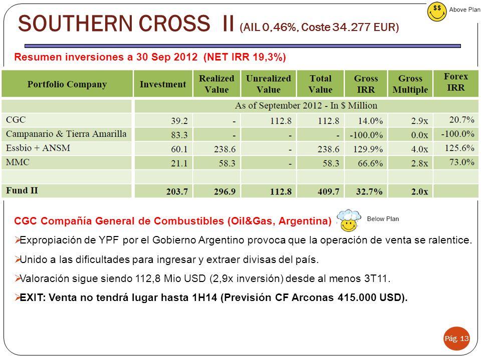 SOUTHERN CROSS II (AIL 0,46%, Coste 34.277 EUR)