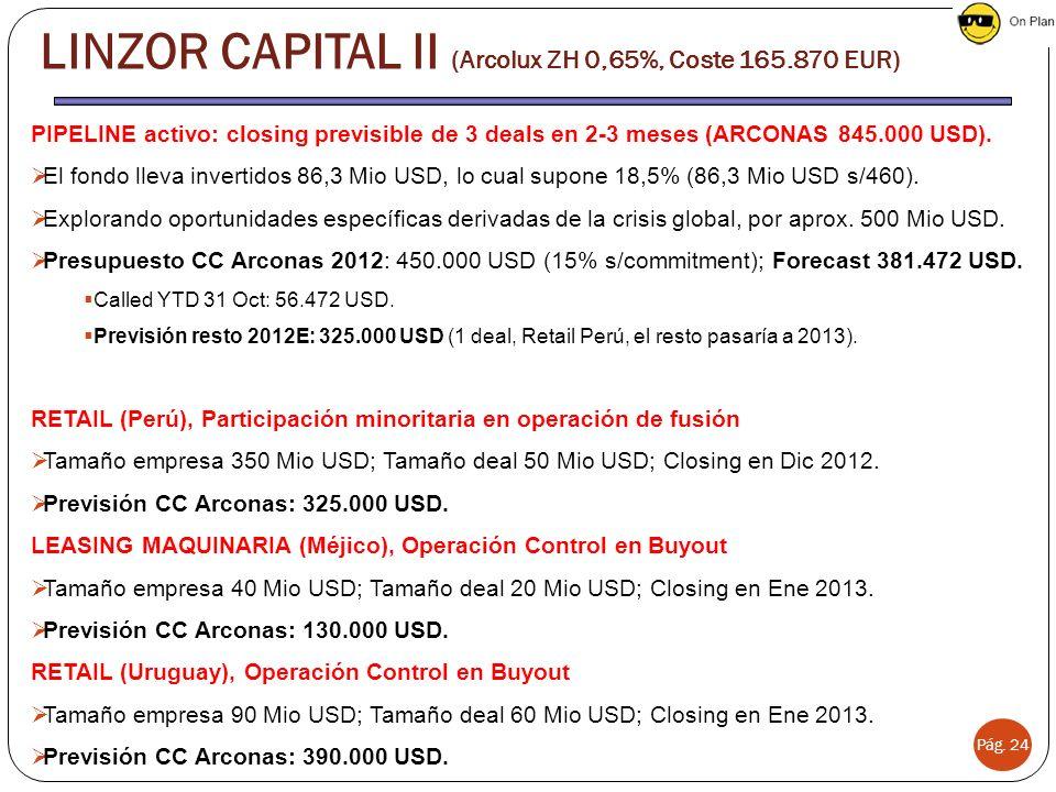 LINZOR CAPITAL II (Arcolux ZH 0,65%, Coste 165.870 EUR)