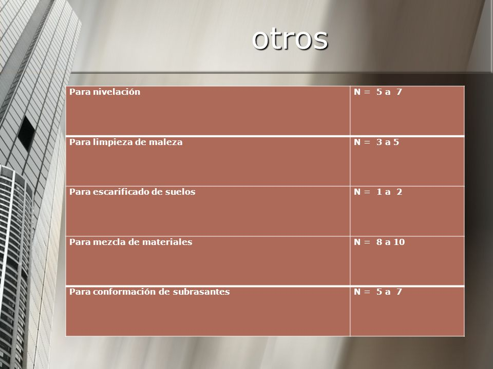 otros Para nivelación N = 5 a 7 Para limpieza de maleza N = 3 a 5
