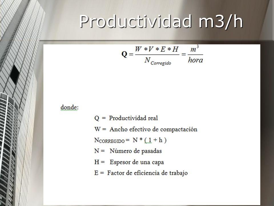 Productividad m3/h