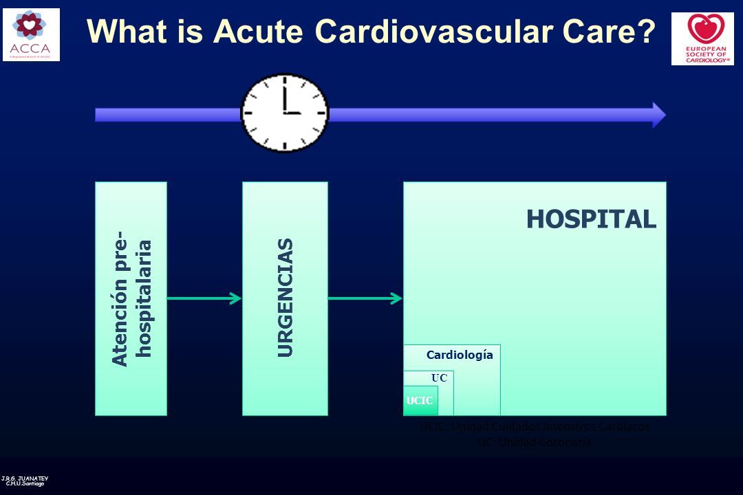 What is Acute Cardiovascular Care