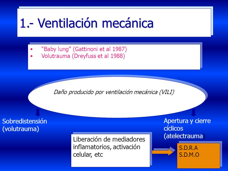 1.- Ventilación mecánica