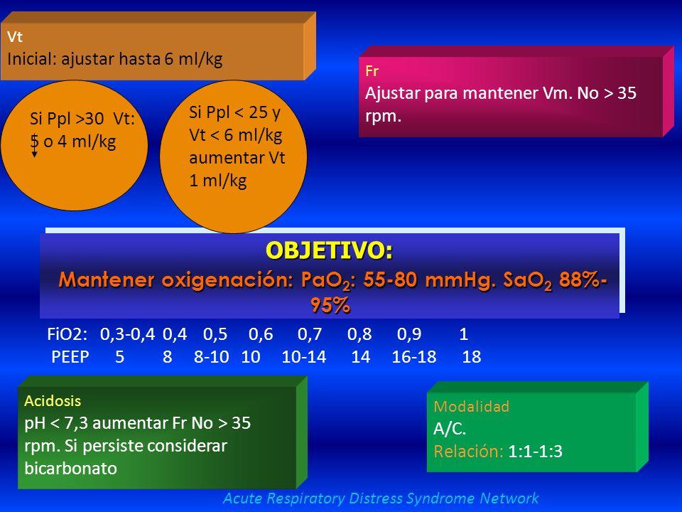 OBJETIVO: Mantener oxigenación: PaO2: 55-80 mmHg. SaO2 88%-95%
