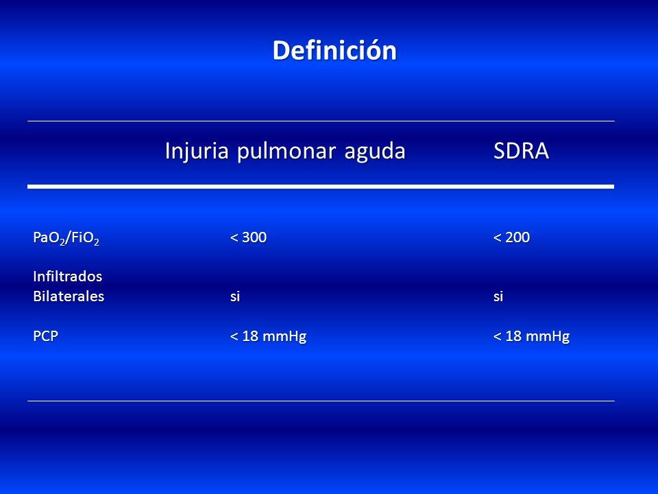 Definición Injuria pulmonar aguda SDRA PaO2/FiO2 < 300 < 200