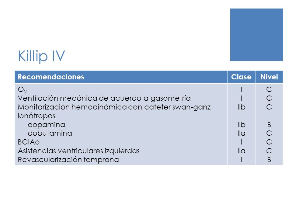 Killip IV Recomendaciones Clase Nivel O2