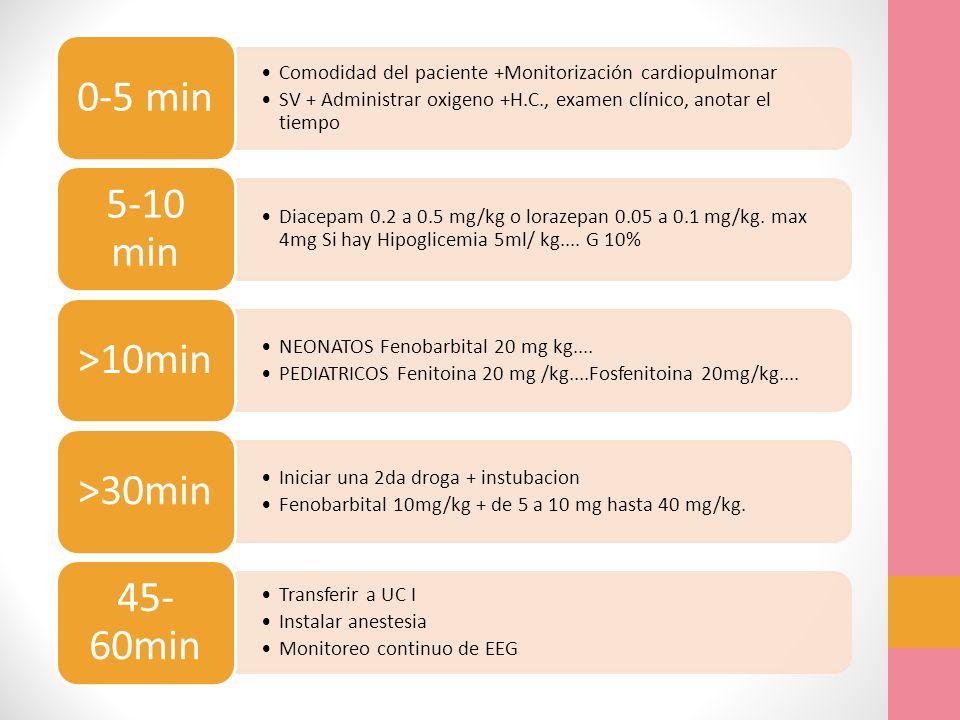 0-5 min 5-10 min >10min >30min 45-60min