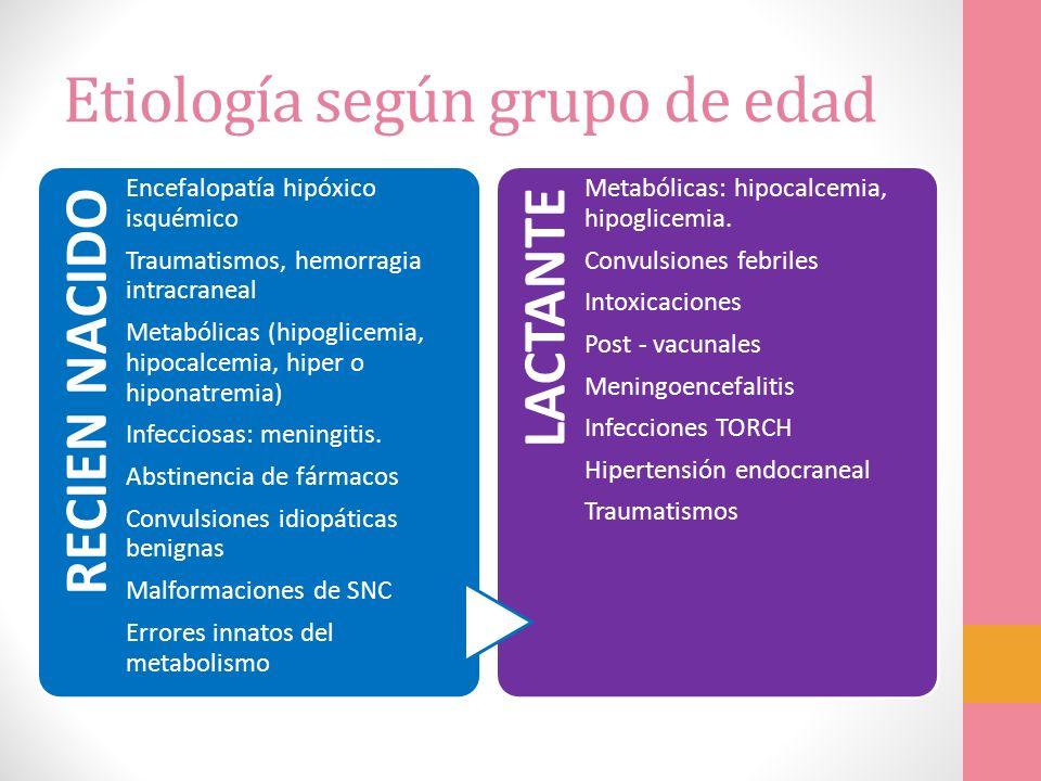 Etiología según grupo de edad