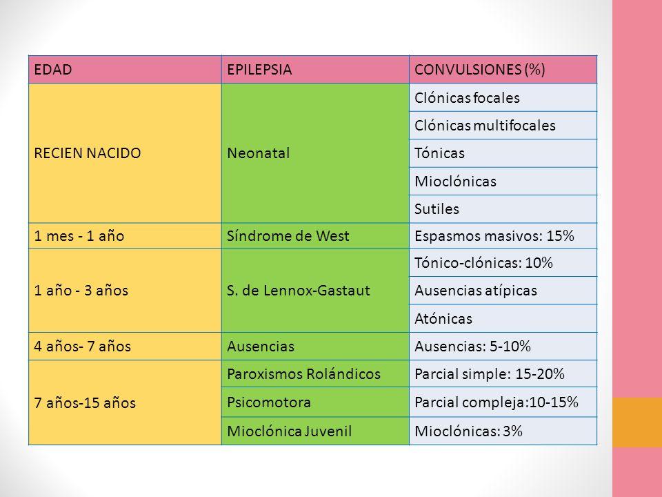 EDAD EPILEPSIA. CONVULSIONES (%) RECIEN NACIDO. Neonatal. Clónicas focales. Clónicas multifocales.