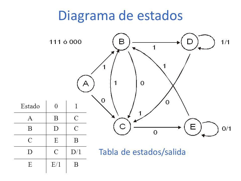 Diagrama de estados Estado 1 A B C D E D/1 E/1 Tabla de estados/salida
